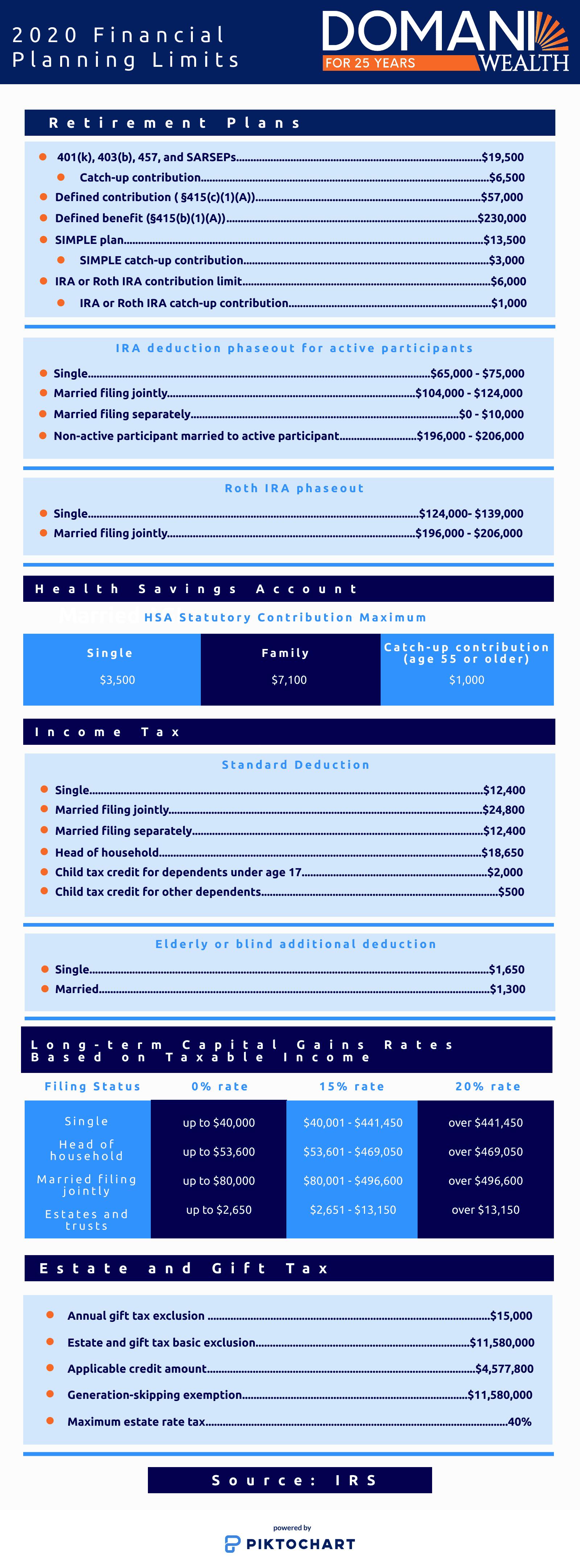 2020 Financial Planning Tax Limits
