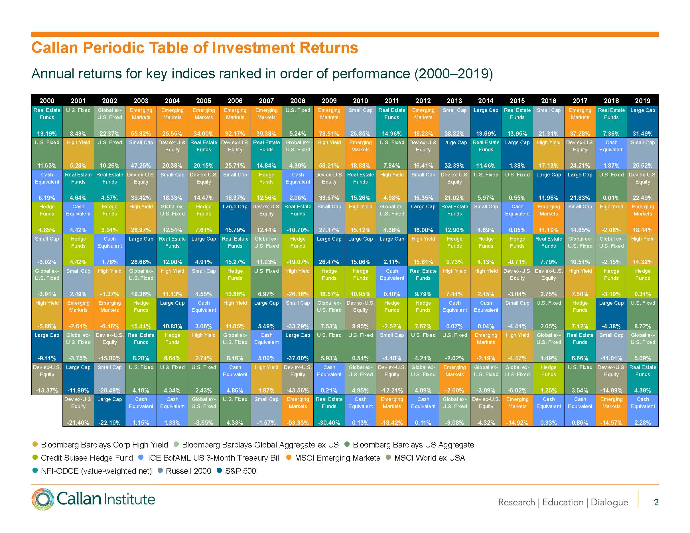 Callan Periodic table of investments