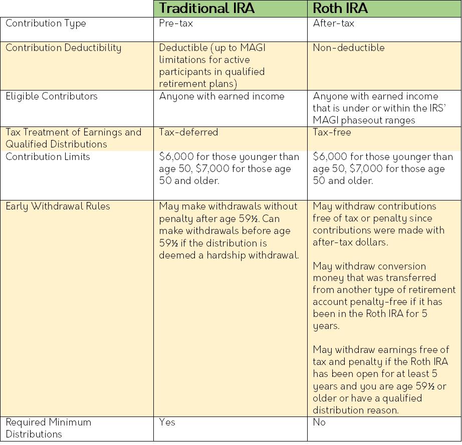 ira chart