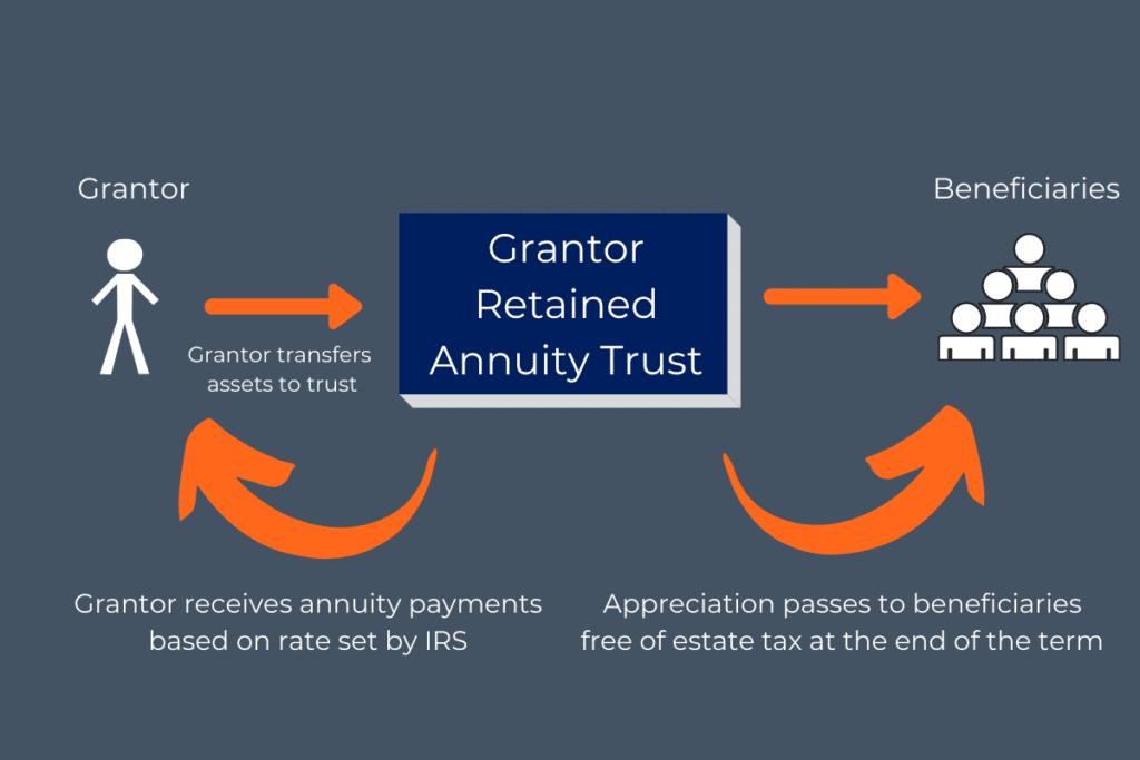 GRAT transfer wealth